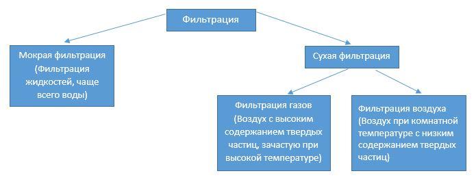 Классификация фильтрации