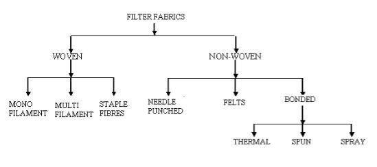 Классификация фильтрующих тканей