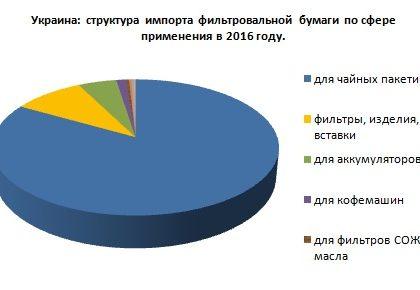 Обзор украинского рынка фильтровальной бумаги